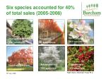 six species accounted for 40 of total sales 2005 2008
