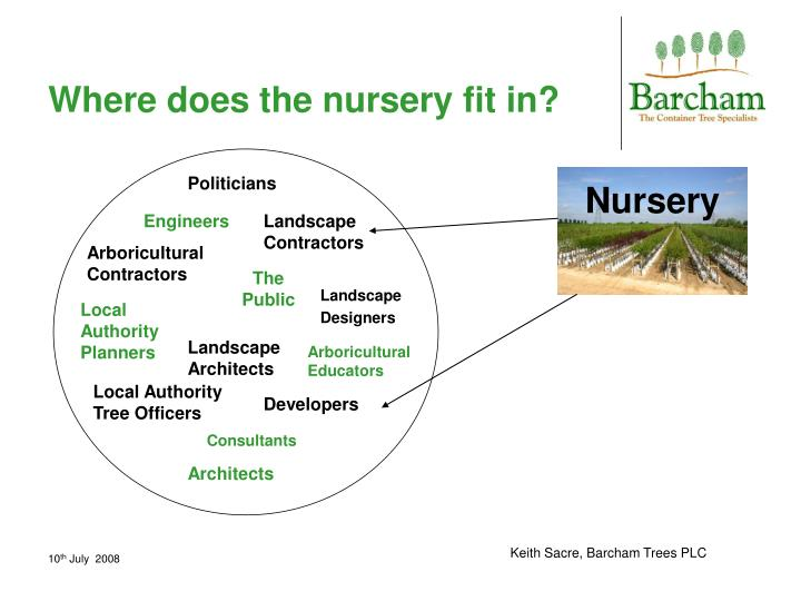 Where does the nursery fit in?