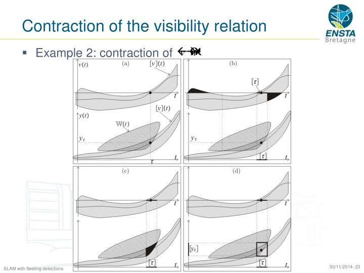 Contraction of the visibility relation