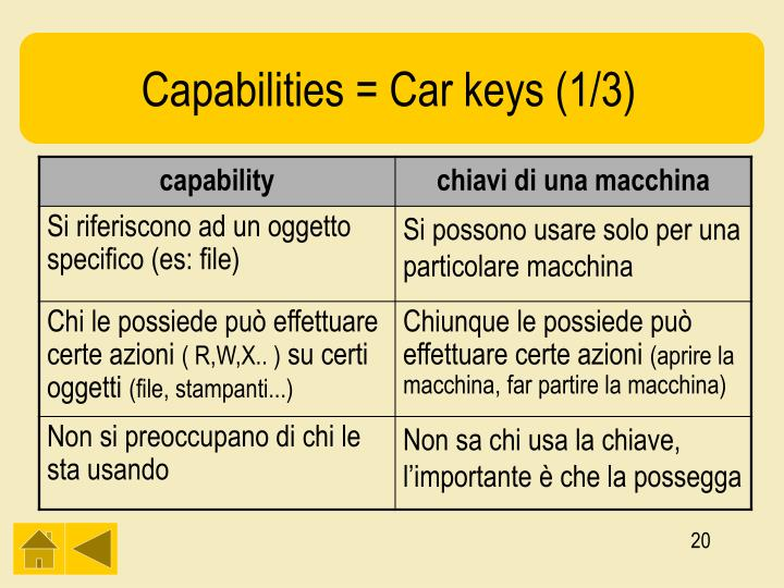 Capabilities = Car keys (1/3)