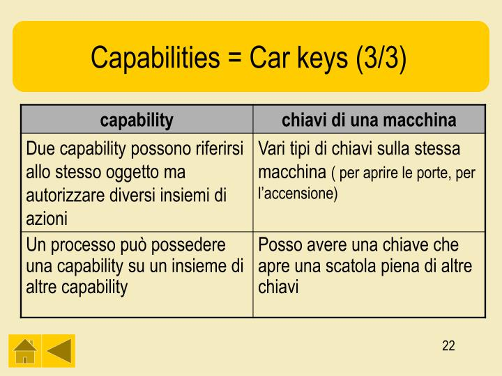 Capabilities = Car keys (3/3)