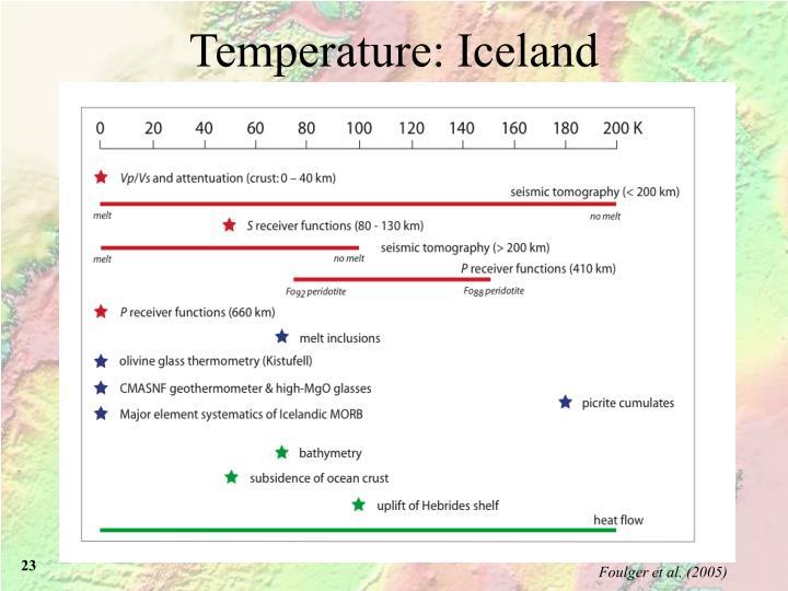 Temperature: Iceland