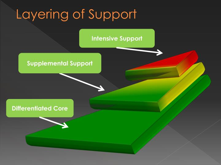 Layering of Support