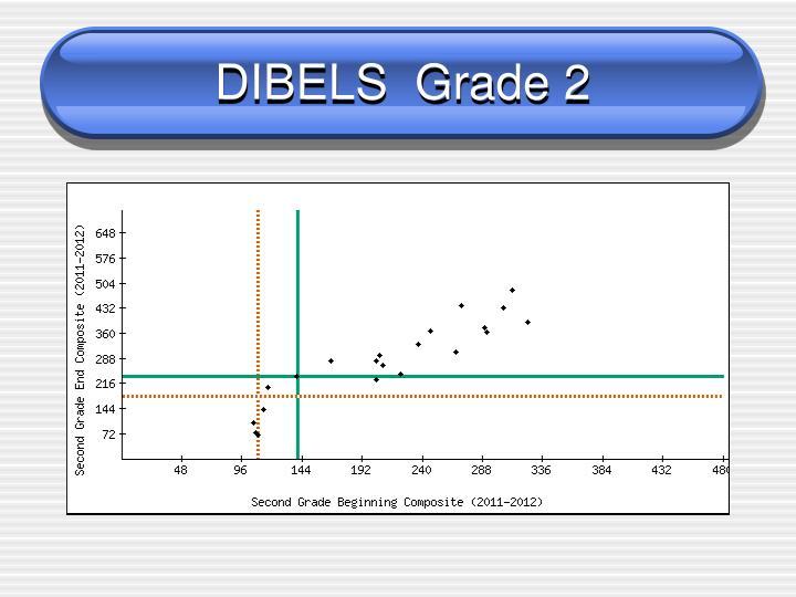 DIBELS  Grade 2