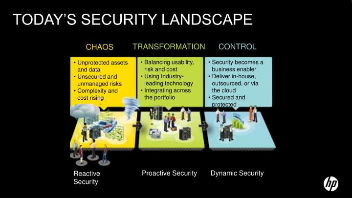 Today s security landscape