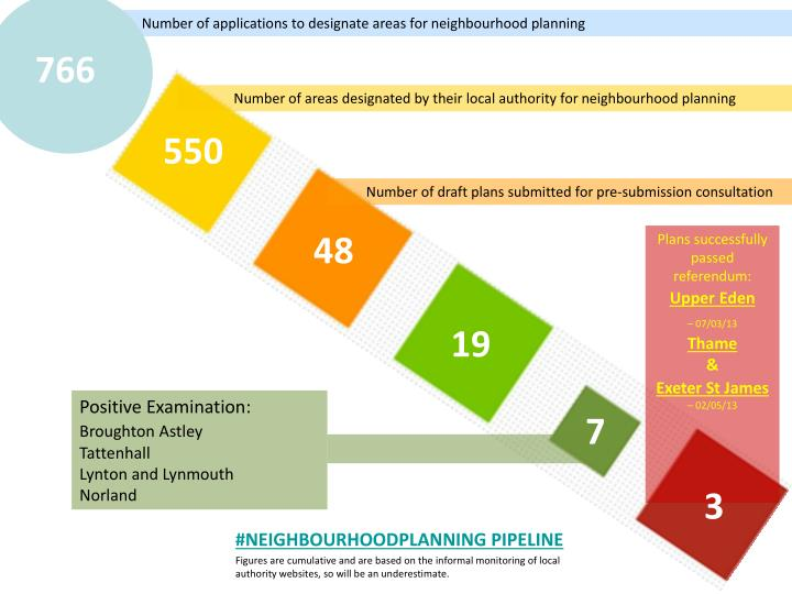 Number of applications to designate areas for neighbourhood planning
