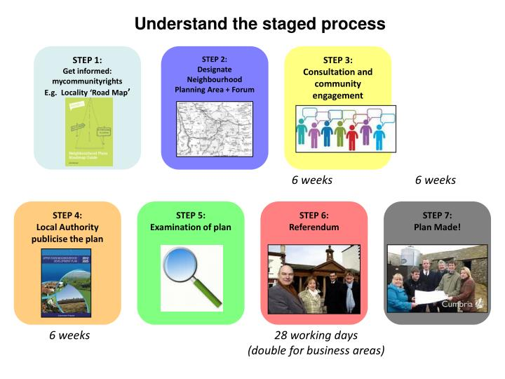Understand the staged process