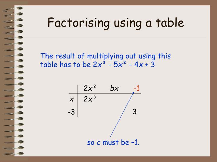 Factorising using a table