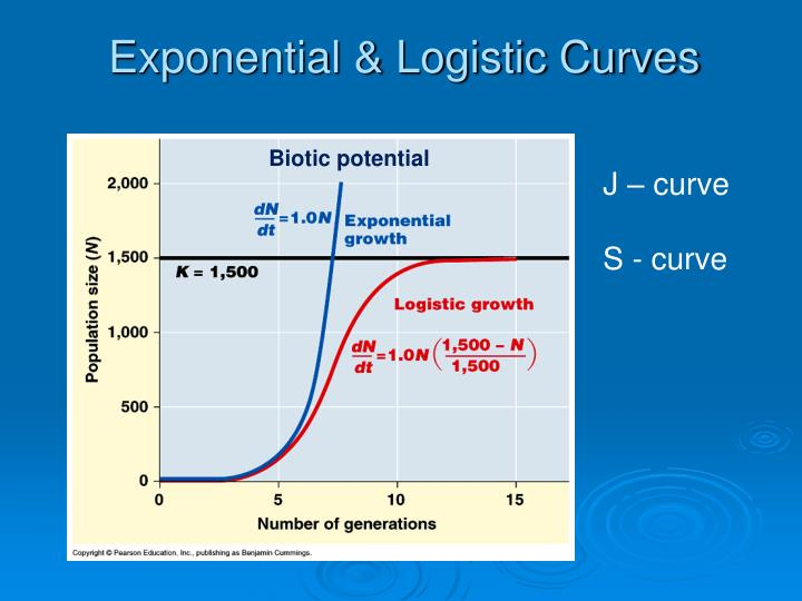 Exponential & Logistic Curves