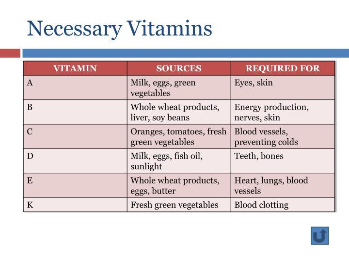 Necessary Vitamins