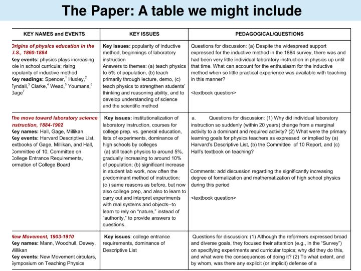 The Paper: A table we might include