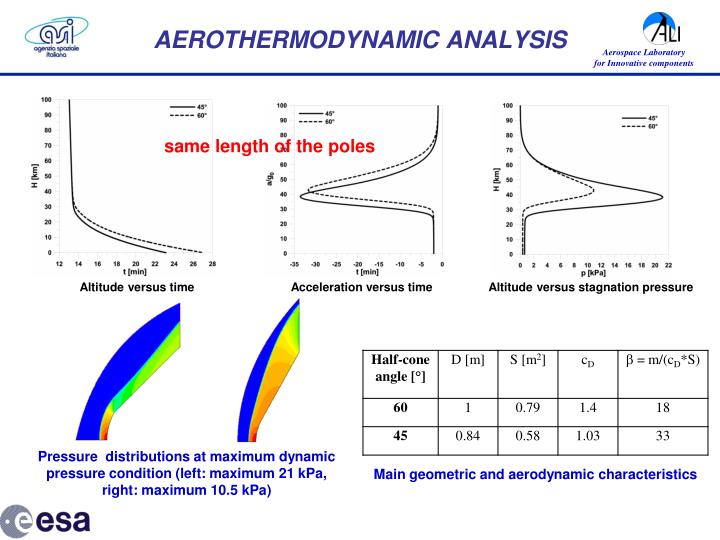 AEROTHERMODYNAMIC ANALYSIS