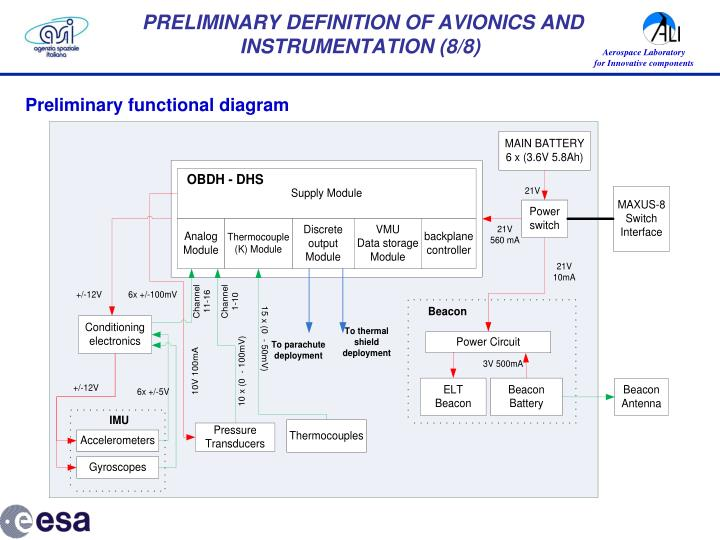 PRELIMINARY DEFINITION OF AVIONICS AND INSTRUMENTATION (8/8)