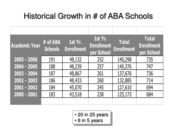 Historical Growth in # of ABA Schools