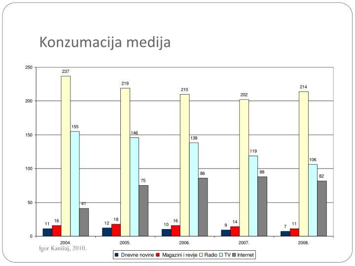 Konzumacija medija