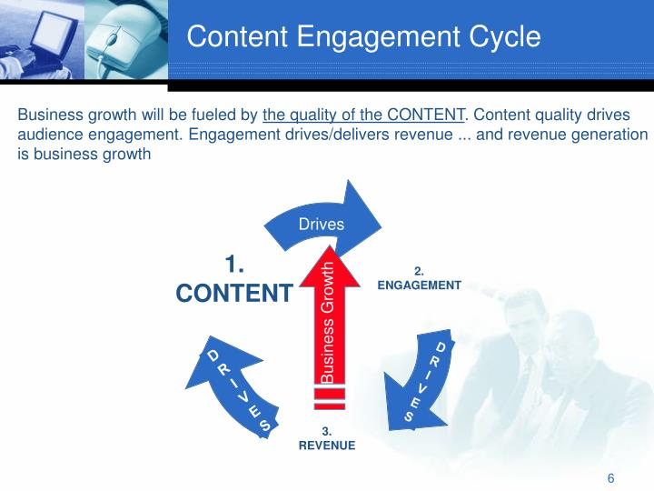 Content Engagement Cycle