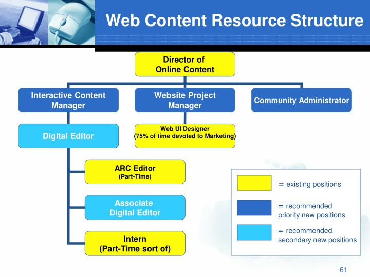 Web Content Resource Structure