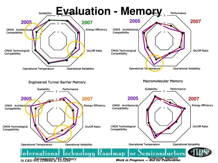 Evaluation - Memory