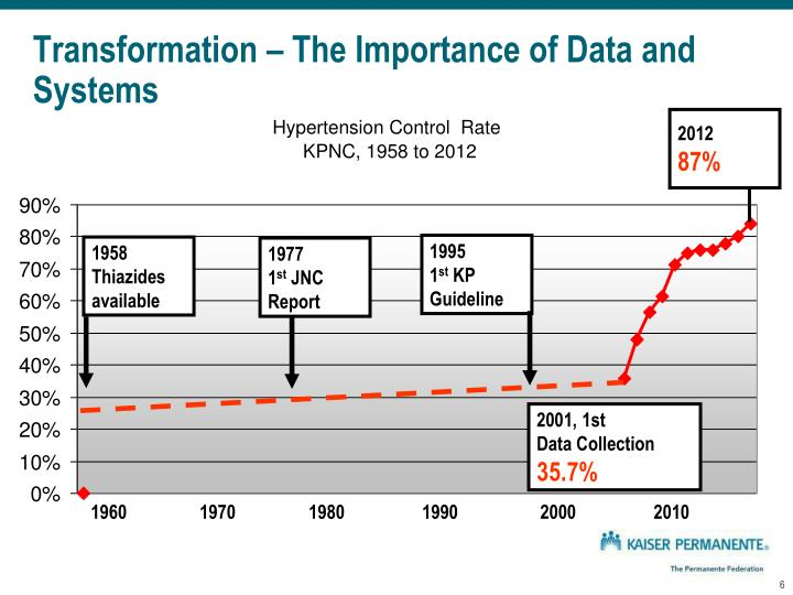 Transformation – The Importance of Data and Systems