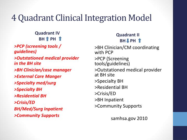 4 Quadrant Clinical Integration Model