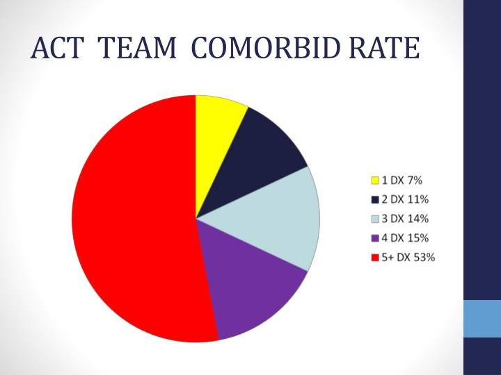 ACT  TEAM  COMORBID RATE