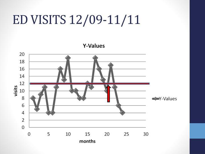 ED VISITS 12/09-11/11
