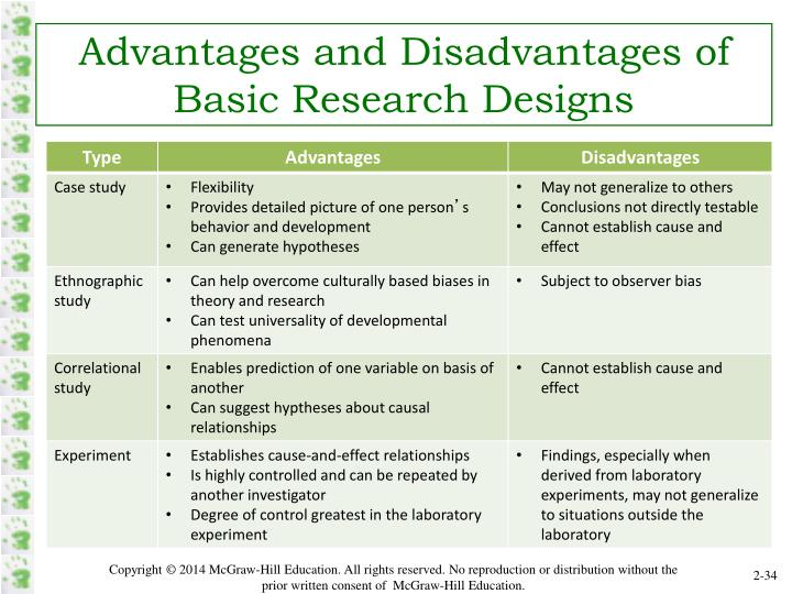 Advantages and Disadvantages of Basic Research Designs