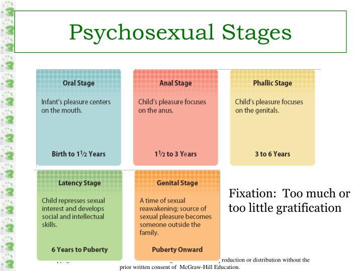 Psychosexual