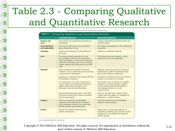 Table 2.3 - Comparing Qualitative and Quantitative Research