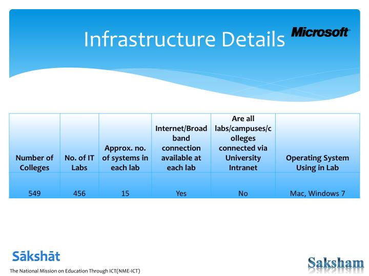 Infrastructure Details