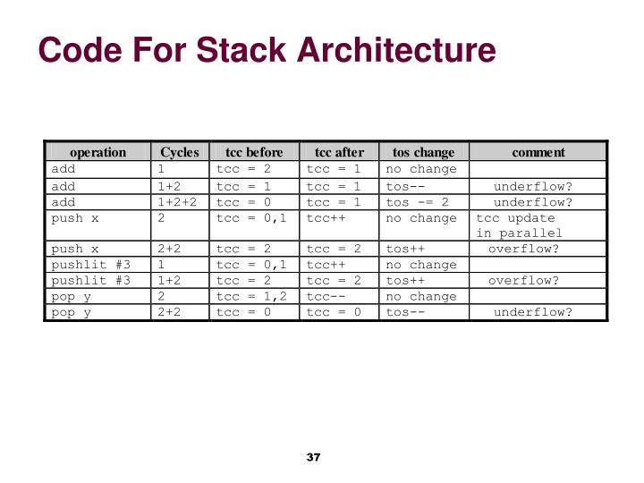 Code For Stack Architecture