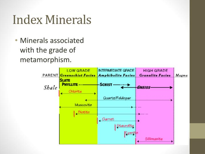 Index Minerals