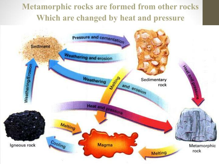 Metamorphic rocks are formed from other rocks