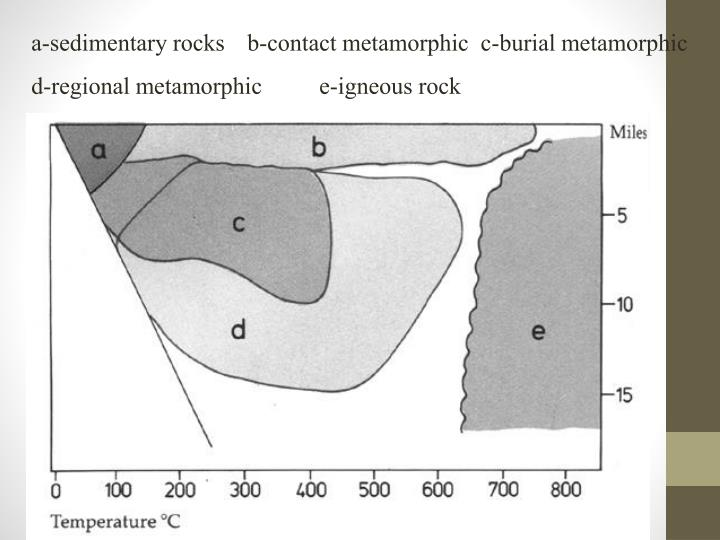 a-sedimentary rocks	b-contact metamorphic  c-burial metamorphic