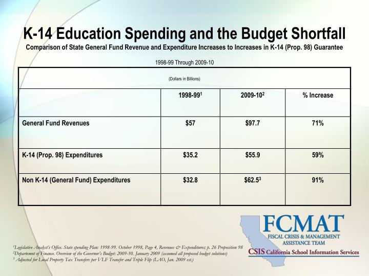 K-14 Education Spending and the Budget Shortfall