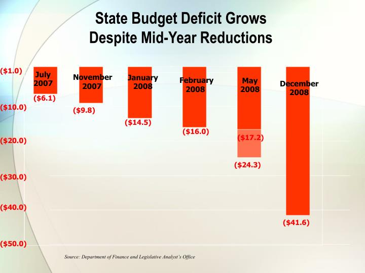 State Budget Deficit Grows