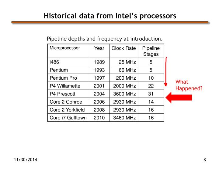 Historical data from Intel's processors