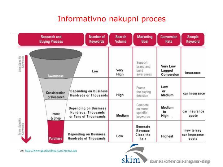 Informativno nakupni proces