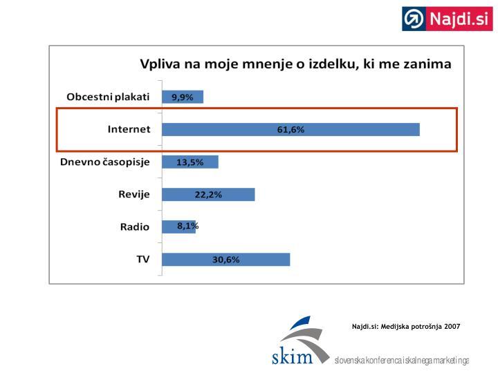 Najdi.si: Medijska potrošnja 2007
