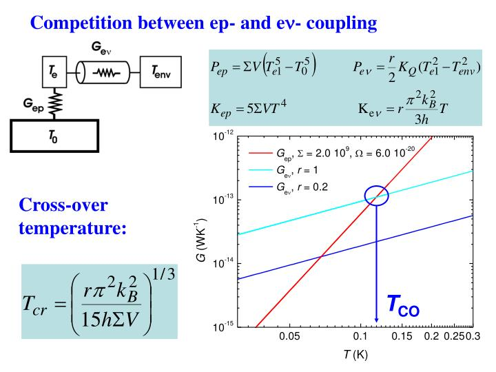 Competition between ep- and e