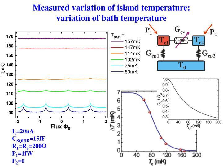 Measured variation of island temperature: