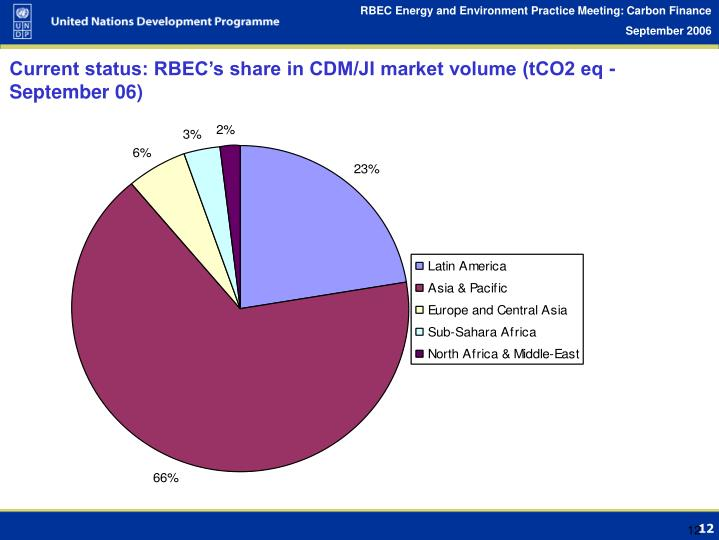 Current status: RBEC's share in CDM/JI market volume (tCO2 eq - September 06)