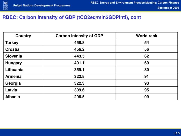 RBEC: Carbon Intensity of GDP (tCO2eq/mln$GDPintl), cont