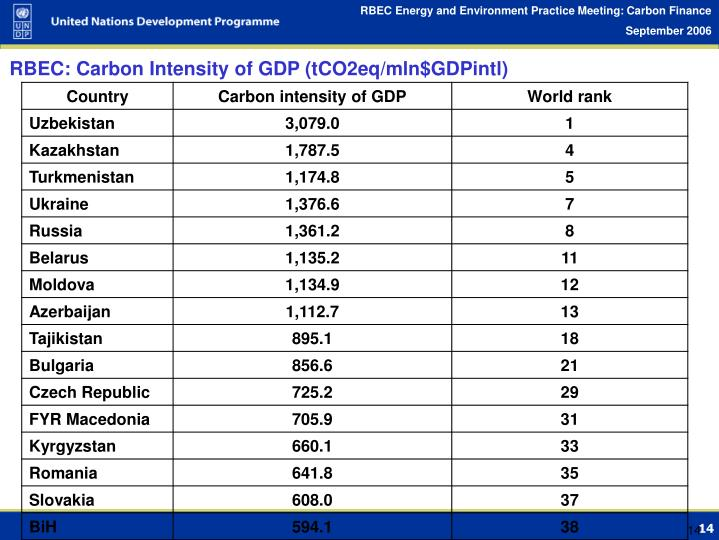 RBEC: Carbon Intensity of GDP (tCO2eq/mln$GDPintl)