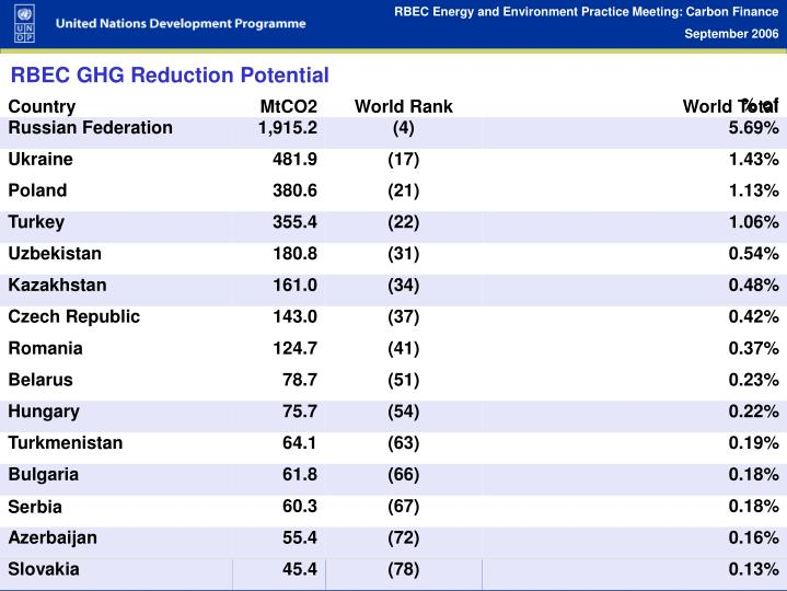 RBEC GHG Reduction Potential
