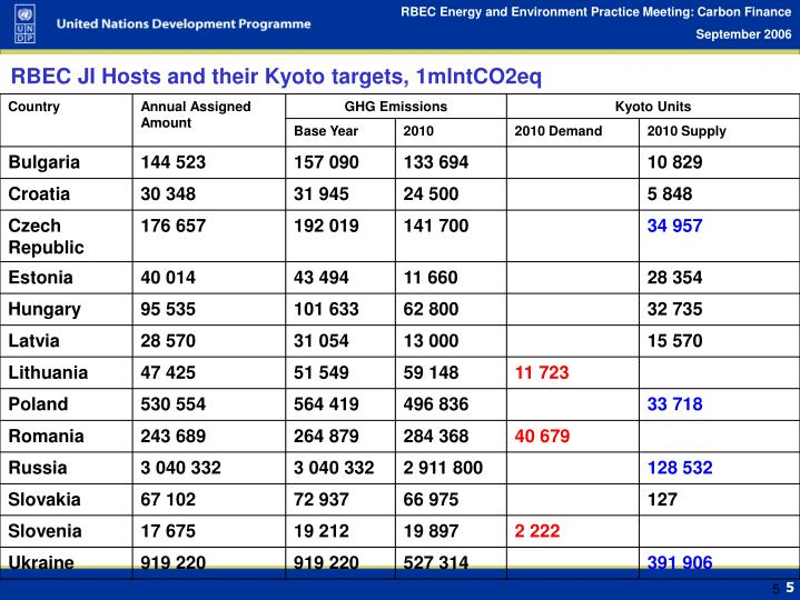 RBEC JI Hosts and their Kyoto targets, 1mlntCO2eq