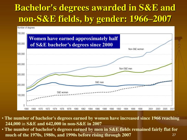 Bachelor's degrees awarded in S&E and non-S&E fields, by gender: 1966–2007