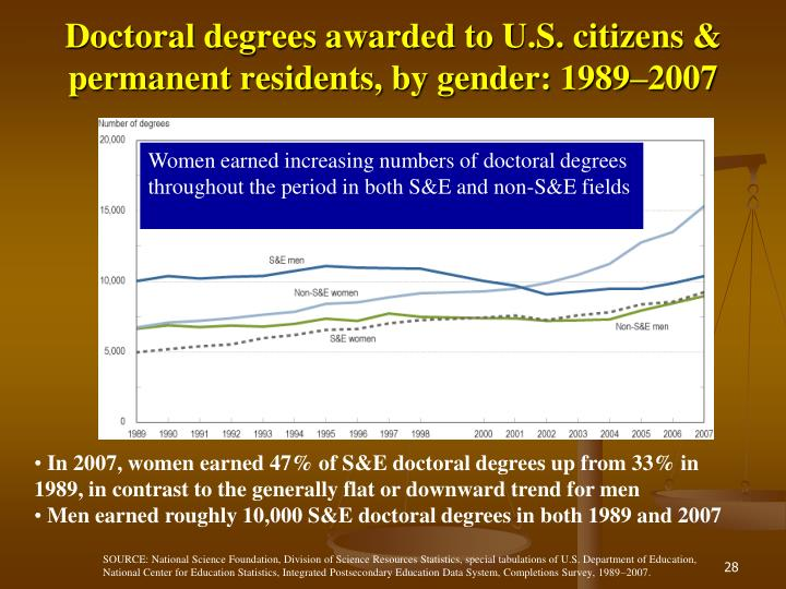 Doctoral degrees awarded to U.S. citizens & permanent residents, by gender: 1989–2007