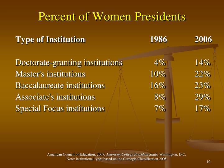 Percent of Women Presidents
