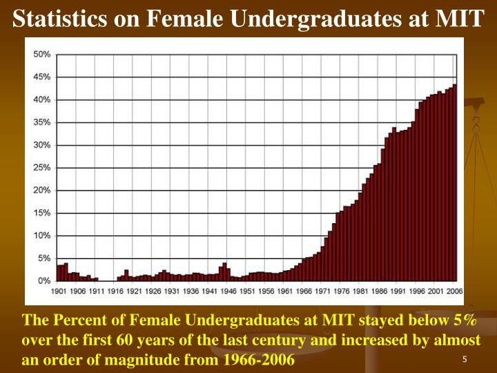 Statistics on Female Undergraduates at MIT